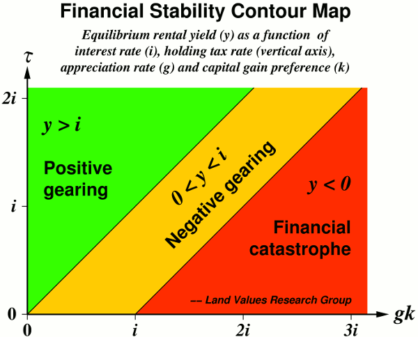 Financial Stability Contour Map